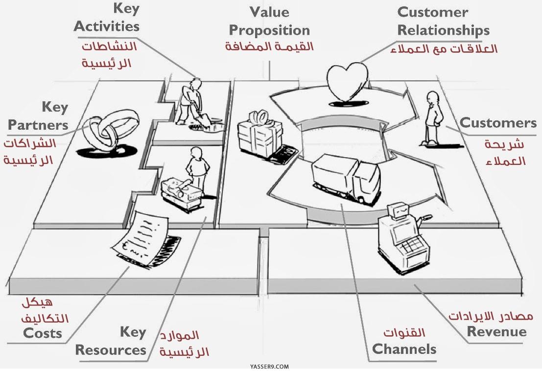 BMC شرح مبسط و صورة من نموذج العمل التجاري وامثلة لها شرح مبسط و صورة من نموذج العمل التجاري وامثلة لها BMC