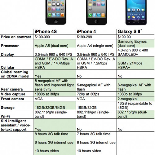 مقارنة | ( iPhone 4 s VS  Samsung Galaxy SII  )